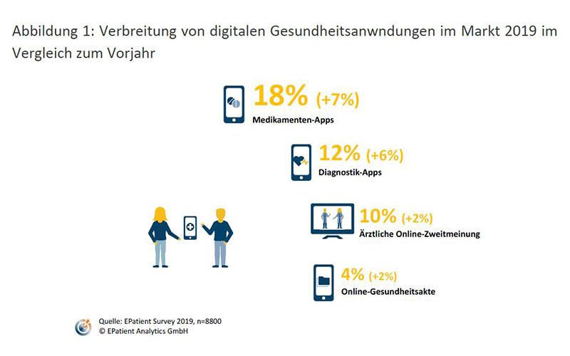 Verbreitung von digitalen Gesundheitsanwendungen im Markt im Vergleich zum Vorjahr