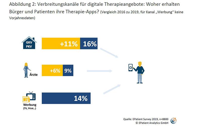 Verbreitungskanäle für digitale Therapieangebote: Woher erhalten Bürger und Patienten ihre Therapie-Apps?