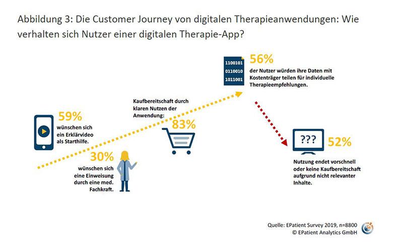 Die Customer Journey von digitalen Therapieanwendungen: Wie verhalten sich Nutzer einer digitalen Therapie-App?